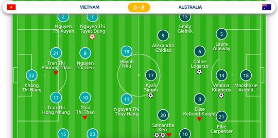 Úc thắng đậm đà - Ảnh 3.