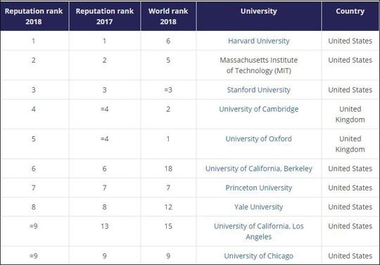 Công bố bảng xếp hạng trường ĐH danh tiếng thế giới 2018 - Ảnh 1.