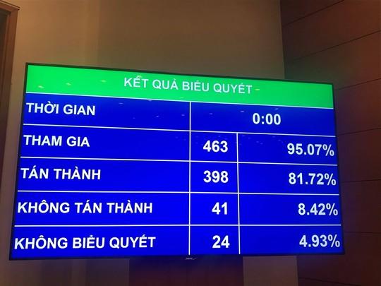 86,86% đại biểu Quốc hội đồng ý thông qua Luật An ninh mạng - Ảnh 6.