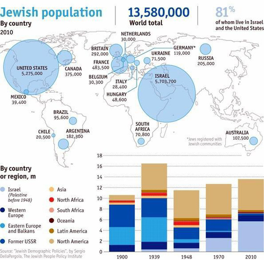 Bí quyết để người Do Thái giàu có nhất thế giới - Ảnh 1.