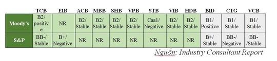Cơ cấu tài sản minh bạch và chất lượng: Nền tảng tăng trưởng cho TCB - Ảnh 2.