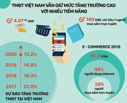 Bùng nổ ứng dụng thương mại điện tử - mua sắm trực tuyến 2018 - Ảnh 3.