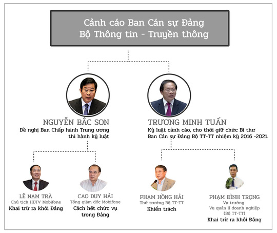 Bộ Chính trị kỷ luật ông Trương Minh Tuấn - Ảnh 1.