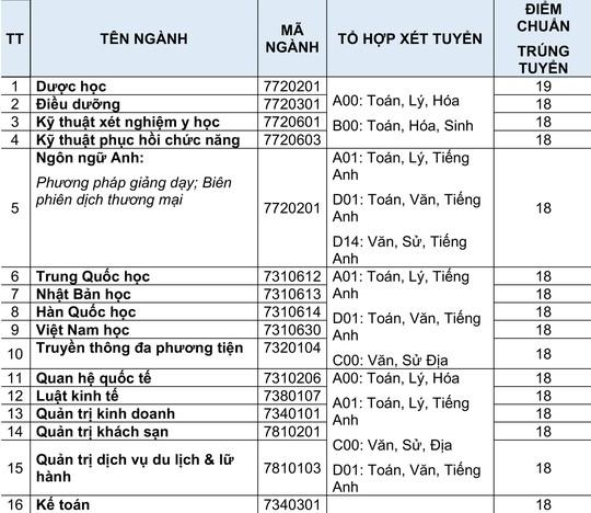 Sau ĐH Xây dựng miền Trung, đến lượt ĐH Quốc tế Hồng Bàng xét tuyển từ 12 điểm - Ảnh 3.