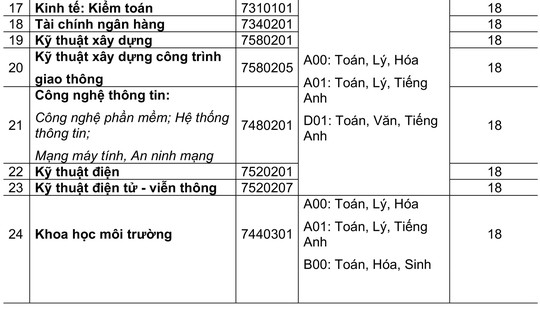 Sau ĐH Xây dựng miền Trung, đến lượt ĐH Quốc tế Hồng Bàng xét tuyển từ 12 điểm - Ảnh 4.