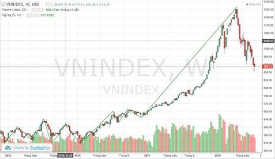 Cổ phiếu bất động sản về đâu trong sự trượt dốc của thị trường chứng khoán? - Ảnh 1.