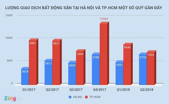 Đầu cơ bất động sản chuyển từ Hà Nội, TP HCM về quê - Ảnh 2.