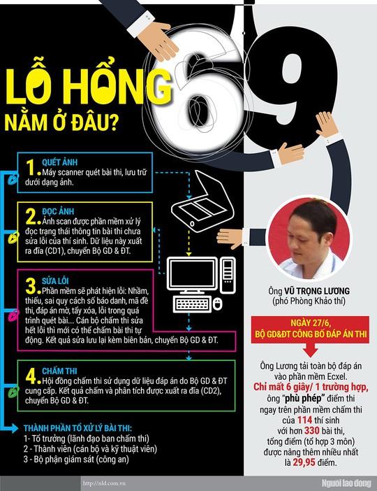 [Infographic] - Chuyện động trời ở Hà Giang và sự liều lĩnh của ông Vũ Trọng Lương - Ảnh 1.