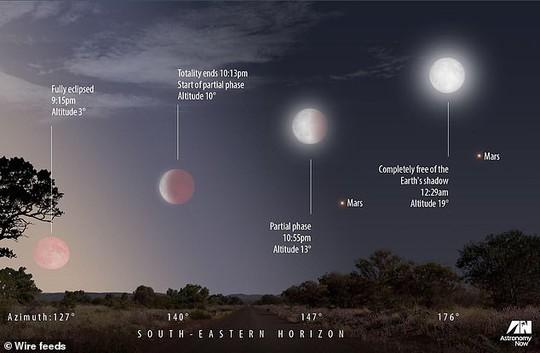Sao Hỏa tỏa sáng cùng với trăng máu dài nhất thế kỷ - Ảnh 1.