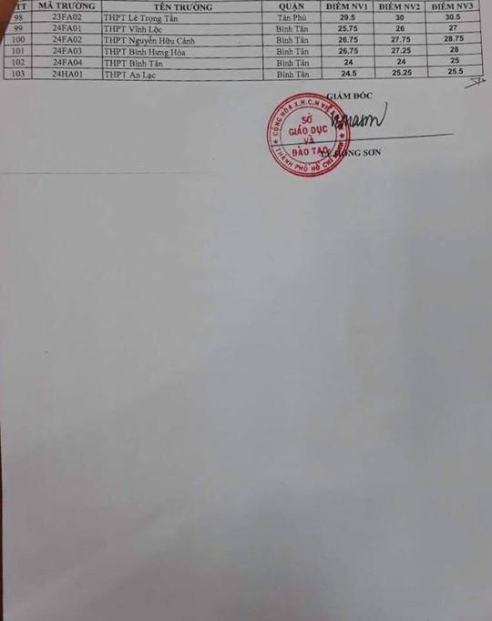 Chính thức công bố điểm chuẩn vào lớp 10 tại TP HCM - Ảnh 22.