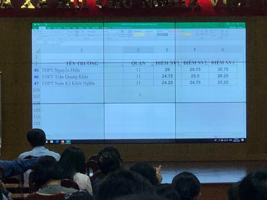 Chính thức công bố điểm chuẩn vào lớp 10 tại TP HCM - Ảnh 2.