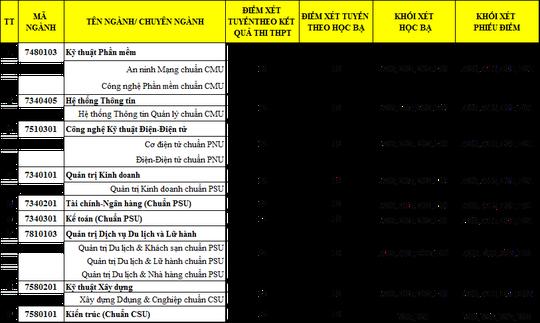 Đại học Duy Tân thông báo điểm xét tuyển bổ sung lần 1 vào đại học năm 2018 - Ảnh 2.