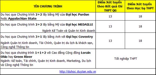 Đại học Duy Tân thông báo điểm xét tuyển bổ sung lần 1 vào đại học năm 2018 - Ảnh 4.