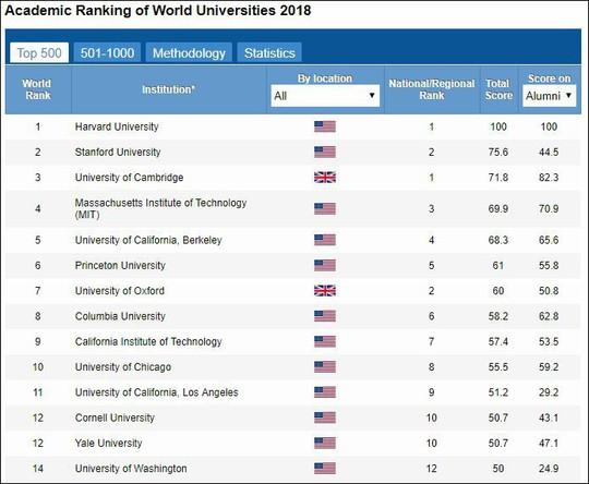 Bảng xếp hạng 500 ĐH thế giới của Trung Quốc: ĐH Harvard đứng đầu - Ảnh 1.