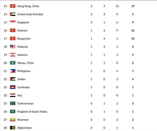 Qua mặt đại gia Tây Á, Campuchia có HCV Á vận hội đầu tiên - Ảnh 4.