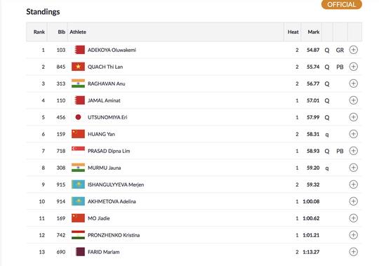 Trực tiếp ASIAD ngày 26-8: Lê Tú Chinh dừng bước ở bán kết 100m - Ảnh 8.