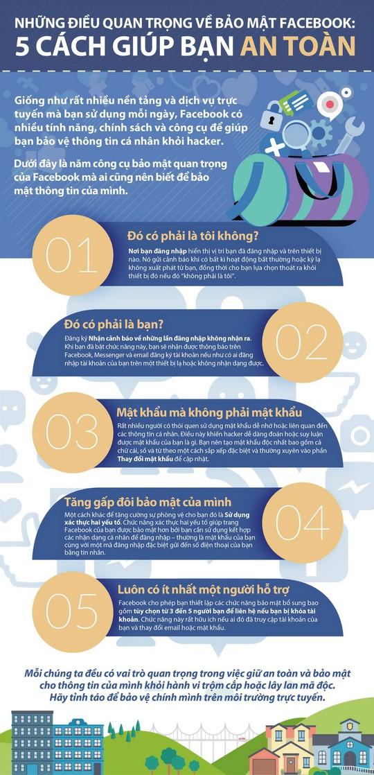 Những điều quan trọng về bảo mật Facebook: 5 cách giúp bạn an toàn - Ảnh 1.