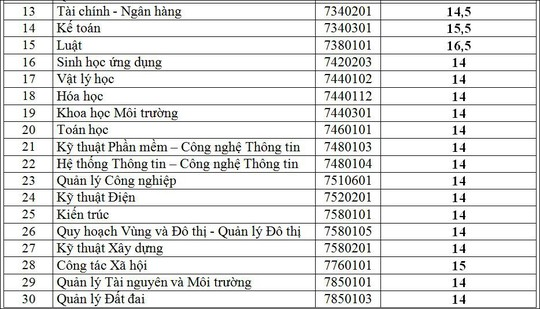 Điểm chuẩn Trường ĐH Quốc tế, Công nghiệp, Thủ Dầu Một - Ảnh 3.