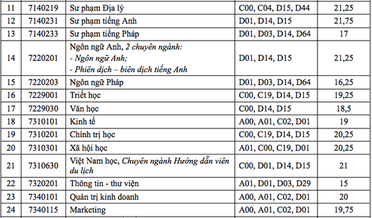 Điểm chuẩn Trường ĐH Cần Thơ: Nhiều ngành chỉ lấy 14 điểm - Ảnh 2.
