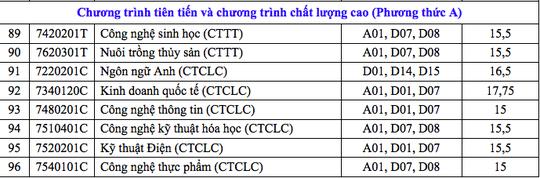 Điểm chuẩn Trường ĐH Cần Thơ: Nhiều ngành chỉ lấy 14 điểm - Ảnh 8.