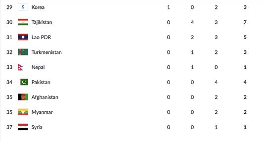 Trực tiếp ASIAD ngày 1-9: Cầu mây giành HCB, TTVN xếp hạng 17 chung cuộc - Ảnh 6.