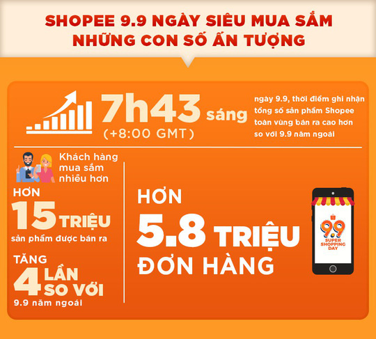 Shopee 9.9 Ngày Siêu Mua Sắm đạt hơn 5,8 triệu đơn đặt hàng chỉ trong 24 giờ - Ảnh 1.