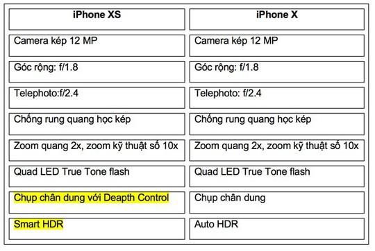 Apple đã tự sướng về camera iPhone XS như thế nào? - Ảnh 2.
