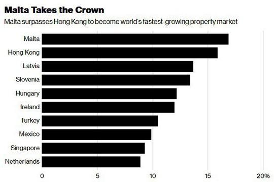 Hồng Kông, Singapore vào top 10 nơi tăng giá nhà mạnh nhất thế giới - Ảnh 2.