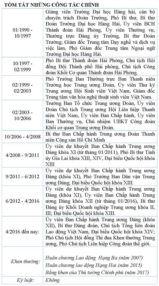 Ông Bùi Văn Cường tái đắc cử Chủ tịch Tổng LĐLĐ Việt Nam khóa XII - Ảnh 3.