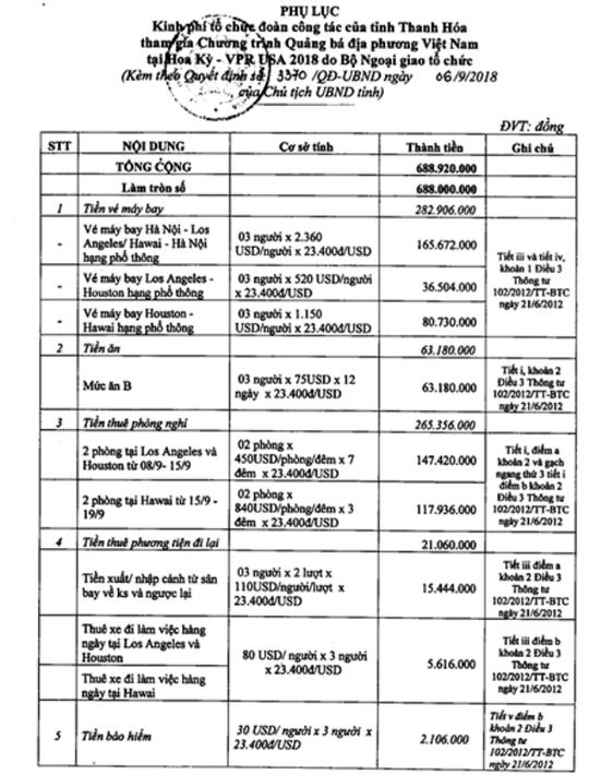 3 quan chức Thanh Hóa đi Mỹ: Đề xuất 1,7 tỉ đồng, được duyệt 688 triệu đồng - Ảnh 3.