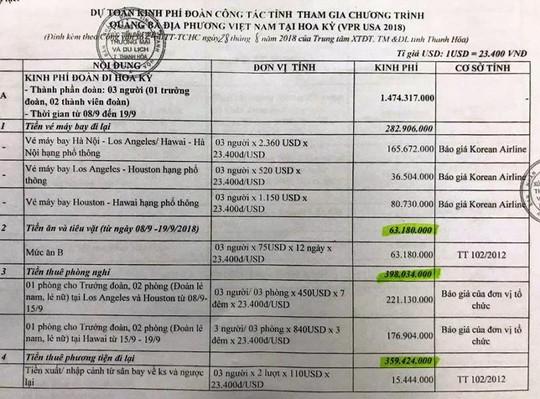 3 quan chức Thanh Hóa đi Mỹ: Đề xuất 1,7 tỉ đồng, được duyệt 688 triệu đồng - Ảnh 2.