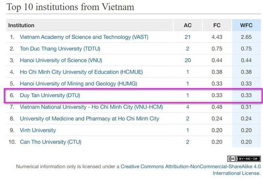 Đại học Duy Tân có hơn 1 công bố quốc tế mỗi ngày trong năm 2017 - Ảnh 2.