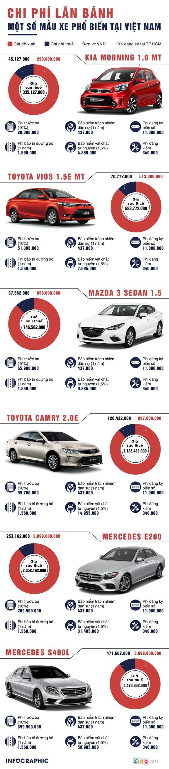 Tính chi phí lăn bánh một số mẫu xe phổ biến ở Việt Nam - Ảnh 1.