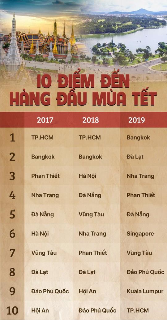 Người Việt ngày càng ưa ăn tết xa nhà - Ảnh 2.