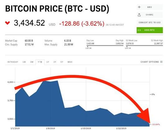 Bitcoin tiếp tục đà suy giảm, bong bóng tiền điện tử đã vỡ? - Ảnh 1.
