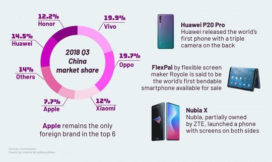 Khác với Tim Cook, người dùng Trung Quốc nói iPhone ế vì quá đắt - Ảnh 2.