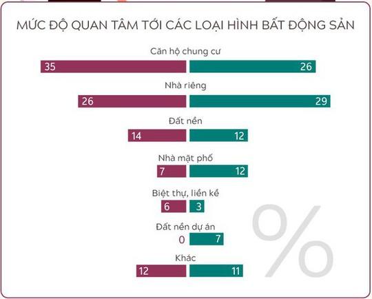 4 khác biệt về thị trường bất động sản giữa TP HCM và Hà Nội - Ảnh 3.