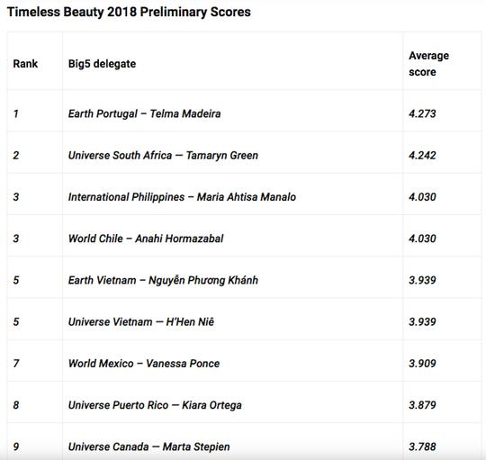 3 cô gái Việt lọt vào top 25 người đẹp nhất thế giới - Ảnh 1.