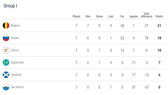 Lukaku lập kỷ lục ghi bàn, Bỉ giành vé đầu tiên đến EURO 2020 - Ảnh 7.