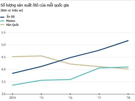 Công nghiệp ôtô Hàn Quốc trên đà suy thoái - Ảnh 3.