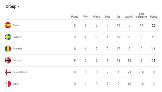 Tây Ban Nha giành vé dự Euro, gieo sầu cho Quỷ đỏ Man United - Ảnh 9.