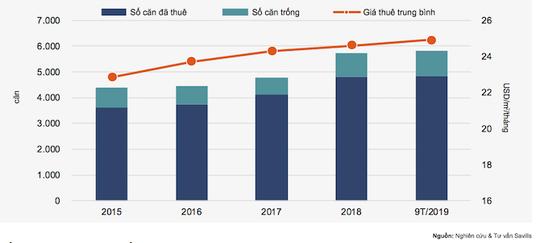 Vốn FDI tăng cao, khách nước ngoài ồ ạt thuê căn hộ tại TP HCM - Ảnh 2.