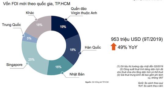 Vốn FDI tăng cao, khách nước ngoài ồ ạt thuê căn hộ tại TP HCM - Ảnh 3.