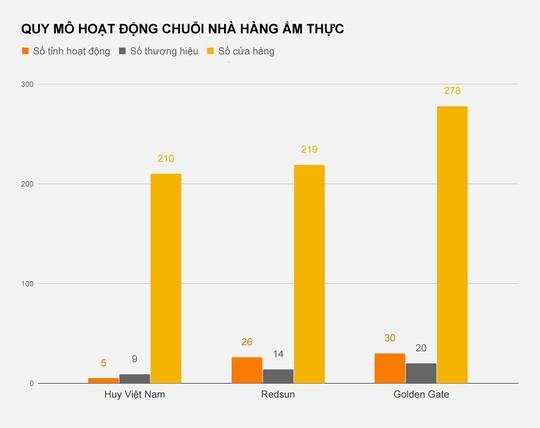 Huy Việt Nam hụt hơi, các đại gia Golden Gate, Redsun thắng thế - Ảnh 1.