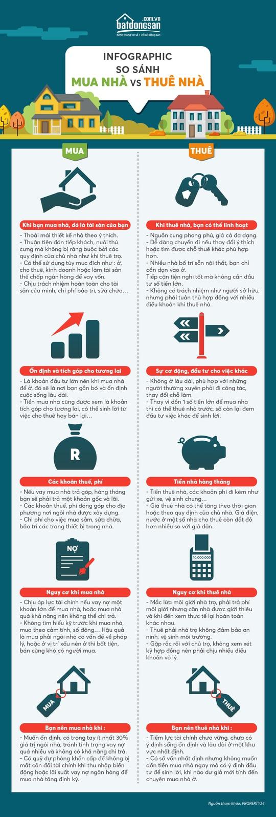 Thuê hay mua nhà, hướng nào lợi hơn? - Ảnh 1.