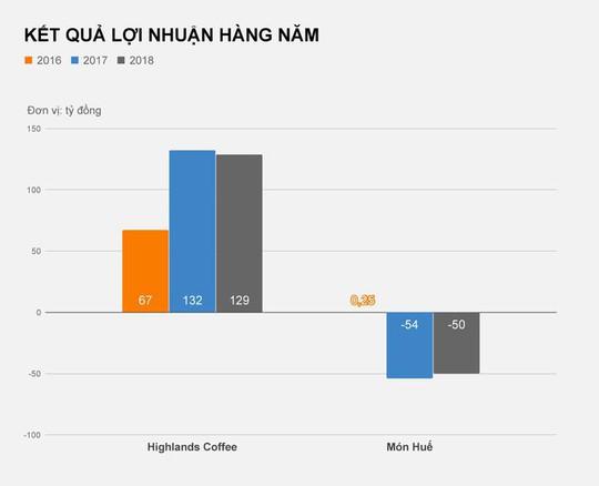 Món Huế và Highlands Coffee sau kế hoạch lên sàn bất thành - Ảnh 3.