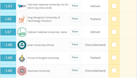 Hai ĐH Việt Nam thăng hạng trong top 600 ĐH hàng đầu châu Á - Ảnh 1.