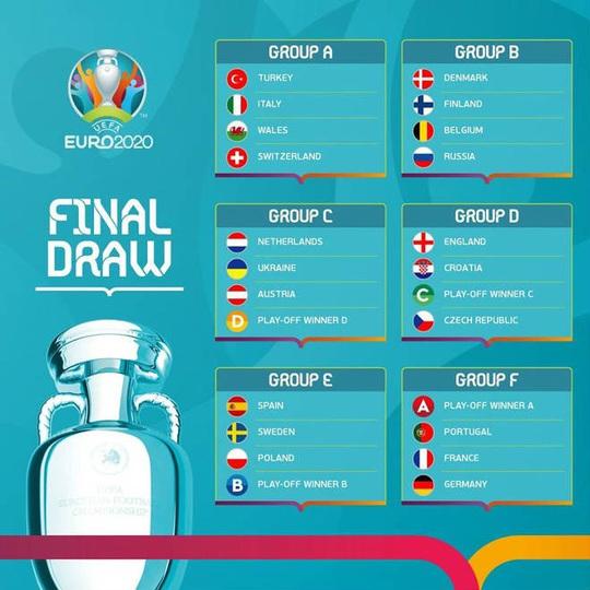 Bốc thăm Euro 2020: Bảng tử thần xướng tên Đức, Pháp, Bồ - Ảnh 11.