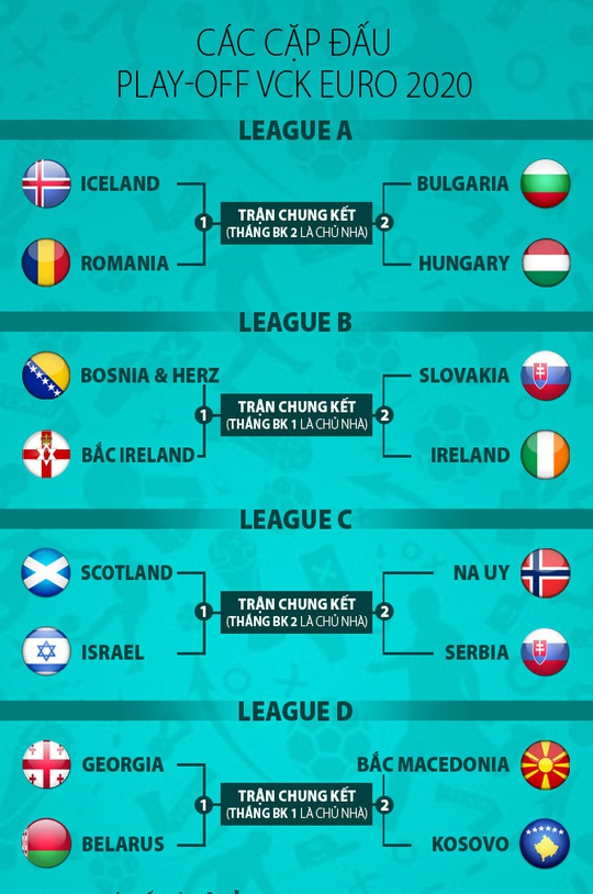 Bốc thăm Euro 2020: Bảng tử thần xướng tên Đức, Pháp, Bồ - Ảnh 12.