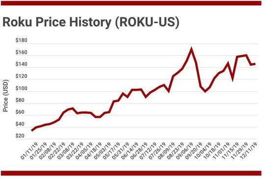 Từ bỏ công việc ở Netflix, tỷ phú Anthony Wood thành lập Roku và tăng gấp bốn lần tài sản - Ảnh 4.